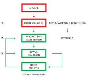 Schema lastig gedrag effectief beïnvloeden