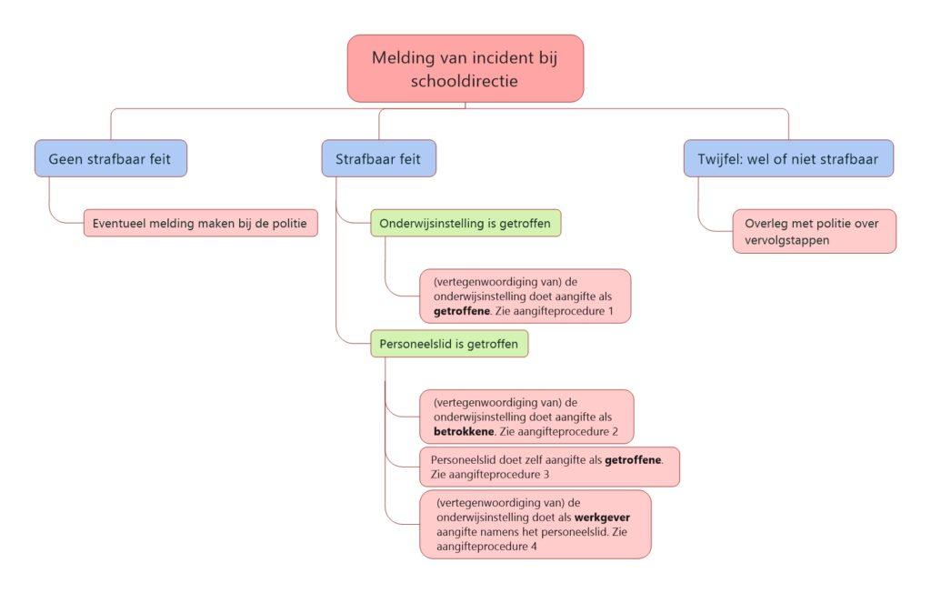 Stroomschema aangifteprocedure onderwijs