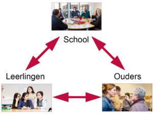 dynamische driehoek tussen school, ouders en leerlingen